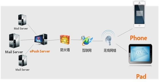 ePush信息推送系统